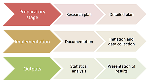stages of development of a registry